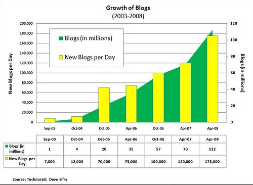 Blog Growth by Adam_Thierer.