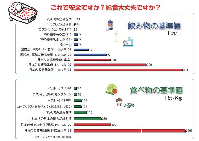 甘すぎる日本の放射能基準値