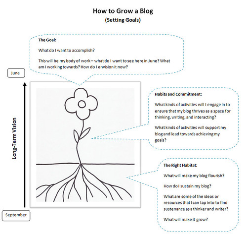 How To Grow a Blog by teachandlearn, on Flickr