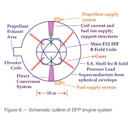 diluted fusion product engine schematic