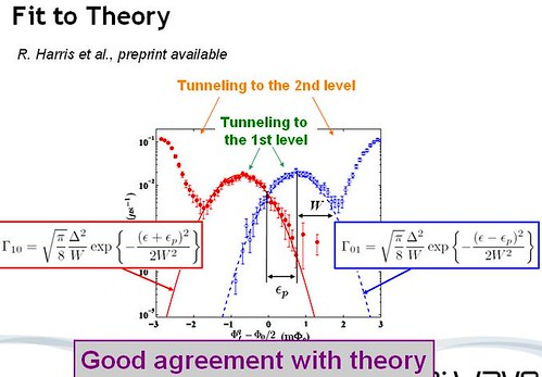 Experimental measurements fit the theory