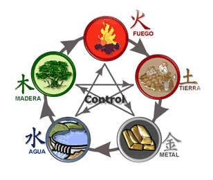 Elementos Horoscopo chino