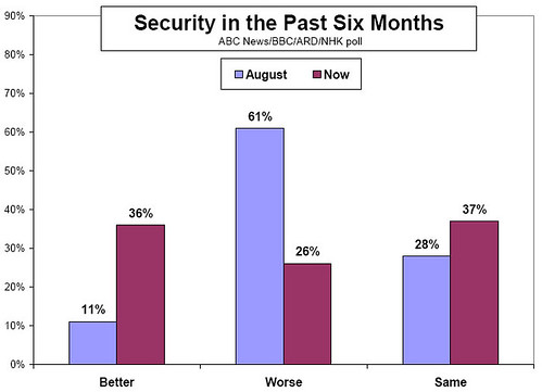 IraqPoll-6monSecurity