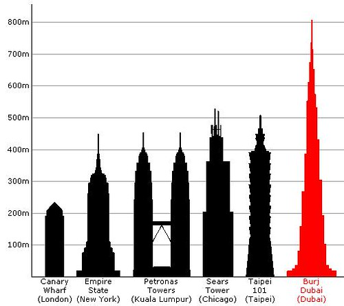 Future tallest building contenders – twice as tall as Sear's