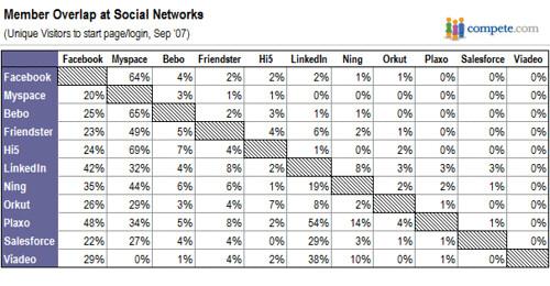 Miembros compartidos por redes sociales
