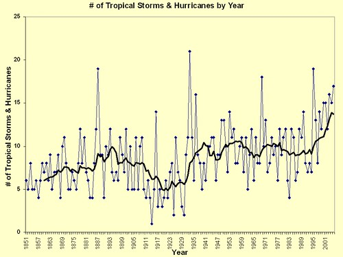 Tropical Storms + Hurricanes per Year