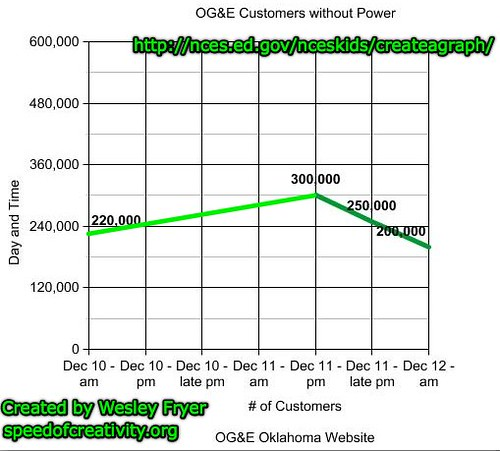 Graph of OG&E Customers Without Power This Week