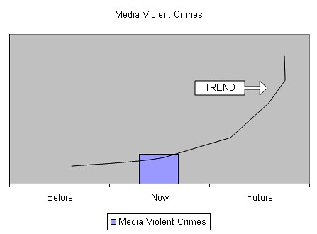 the effects of media on violent crimes Ever since the 1999 massacre at colorado's columbine high school, the federal bureau of investigation has been studying what motivates people to carry out these crimes.