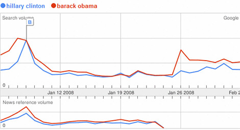 Barack Obama vs. Hillary Clinton : Super Tuesday & Search