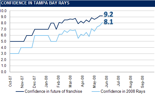 [RI CONFIDENCE GRAPH] The Rays Index Confidence Graph: Week 9