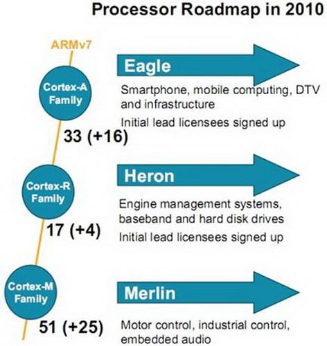 Samsung ARM