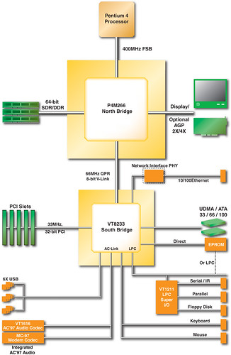 VIA P4M266 + VT8233 Chipset Block Diagram