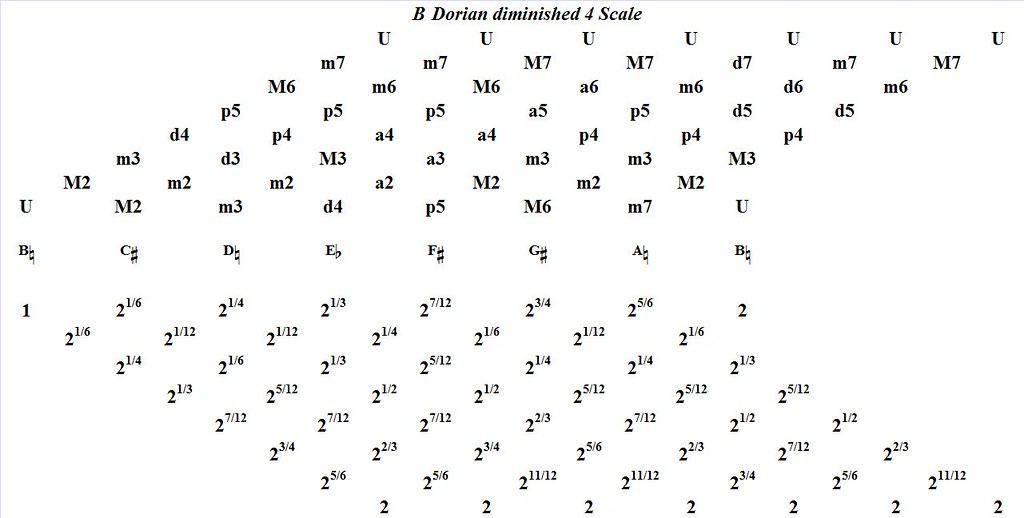 BDorianDiminished4-interval-analysis