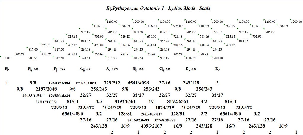 EFlatPythagoreanOctotonic-1LydianMode-interval-analysis
