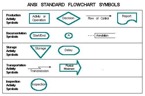 Ansi standard flowchart symbols ccuart Image collections