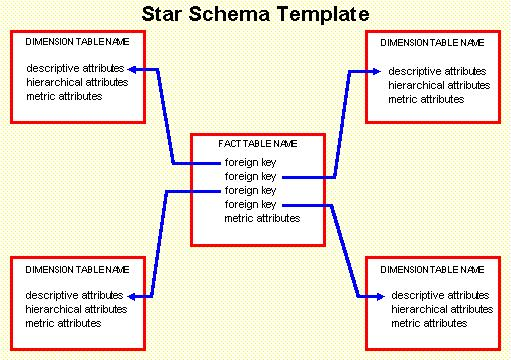 Difference between star and snowflake schema (with example.