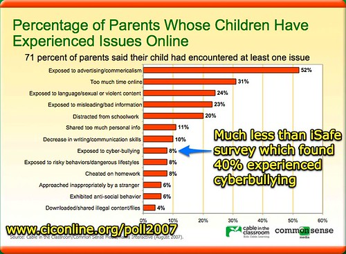 Almost three-fourths of parents have children faced with issues online