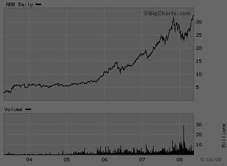 ABB Ltd-stock-chart