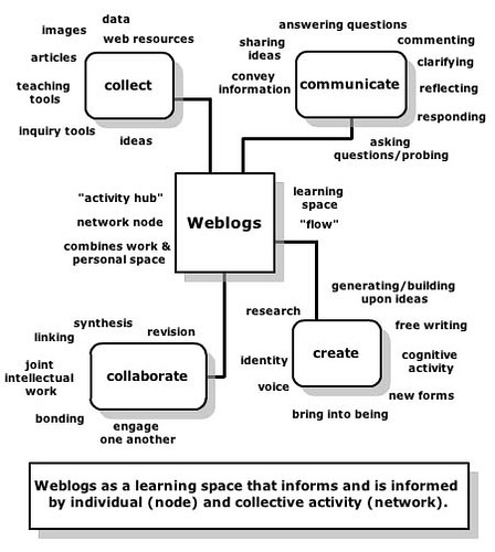 Edtechpost ple diagrams chris sessums weblog brainstorming diagram httpeduspacescsessumsfiles 19894weblogbrainstormingg ccuart Gallery