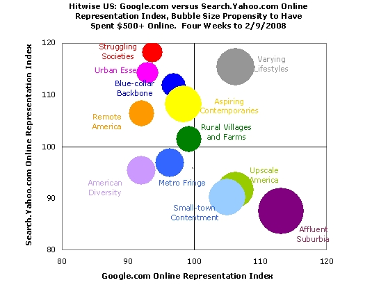 Google Bubble Chart: Hitwise: Google Users Older Bigger Spenders Than Yahoo7s - Search rh:searchengineland.com,Chart