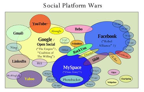 Social Platform Wars (v2)