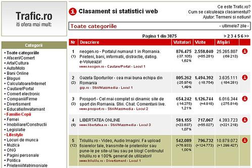 Trilulilu in top 5 (trafic.ro)