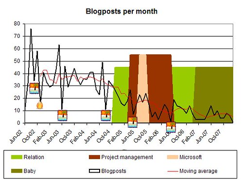 Mathemagenic, posts per month vs. life