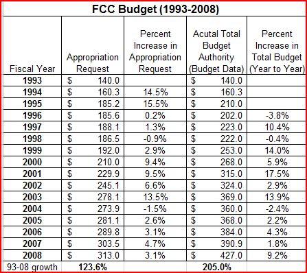 FCC Budget Chart