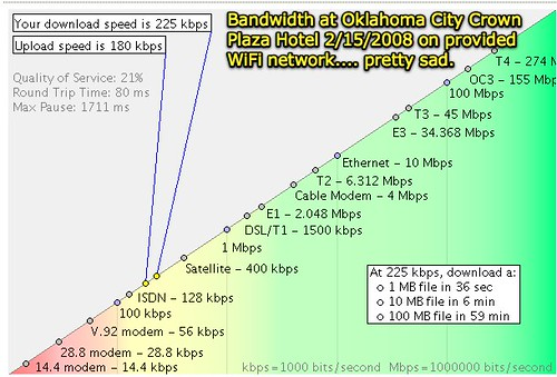 Hotel Bandwidth