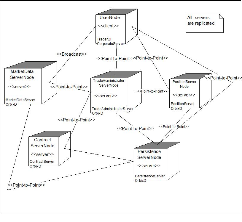 Uml diagrams for online trading system