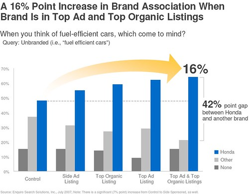 A 16% Point Increase in Brand Association When Brand Is in Top Ad and Top Organic Listings