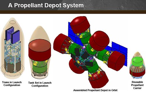 Propellant fuel depot
