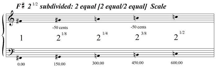 FSharpSquareRootOf2Subdivided-2Equal-2Equal2Equal