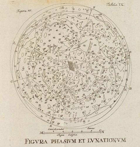 Figura Phasium et Lunationum