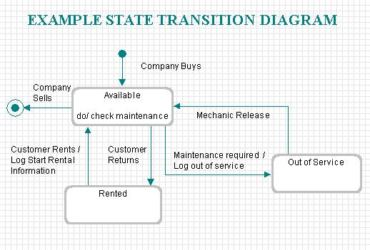 Defining State Transition Diagrams For Objects