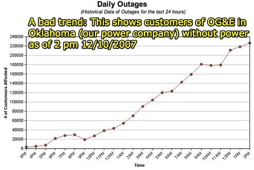 Oge Power Outage Map Oklahoma City.Moving At The Speed Of Creativity Watching Graph Scales During Our