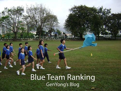 Blue Team Ranking