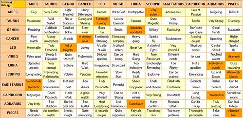 horoscope love chart: Simple horoscope combatibility chart afn asianfuse network