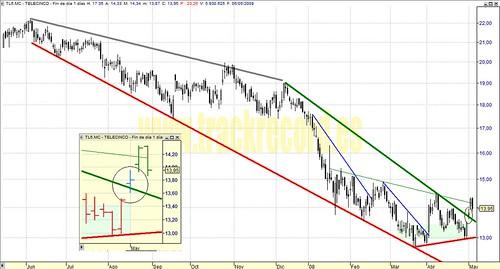 Telecinco, TL5.mc, Mercado Continuo, Ibex35 (análisis 6 mayo 2008)