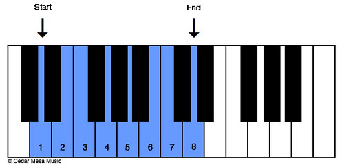 Dorian-Scale.jpg