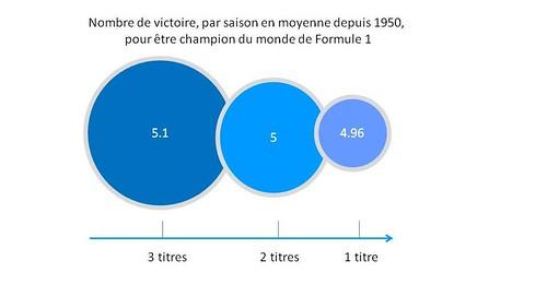 Nomrebde de victoire par titre en Formule 1