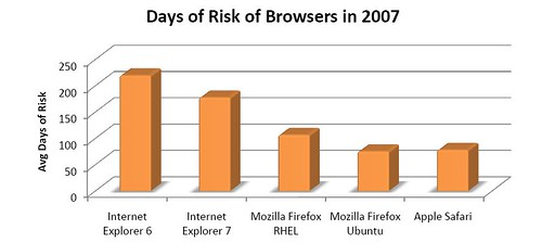 Days of Risk for Web Browsers