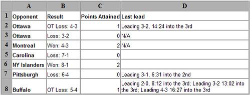 Leafs Blown Points