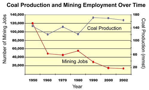 Coal production and mining over time