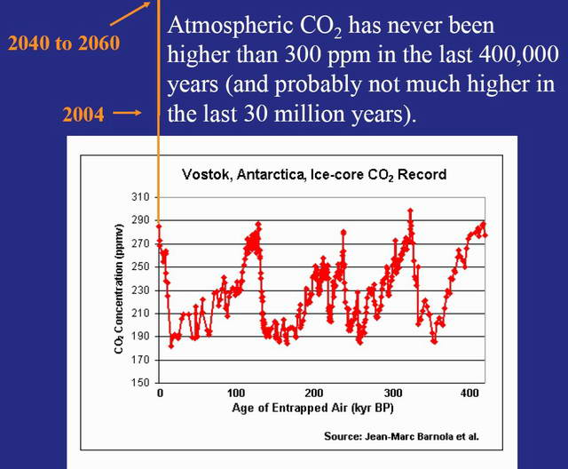 Fig. 4. Charts where atmospheric CO2 levels have been for the last 400,000 years, shows where they are now (2004) and will be in 2040-2060 (Daniel Schrag, Harvard University)