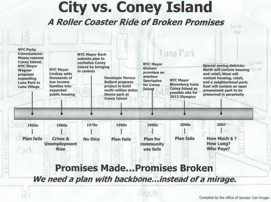 city versus coney