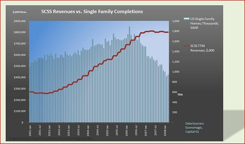 SCSS revs vs Single Fam Home completions