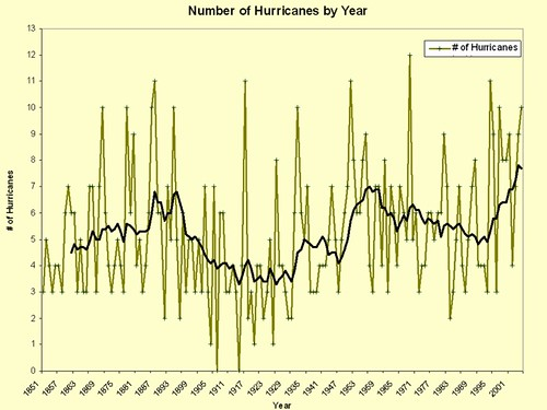 Hurricanes by Year