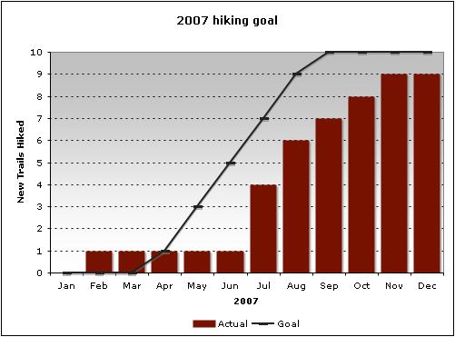 2007 Goal: Hiking