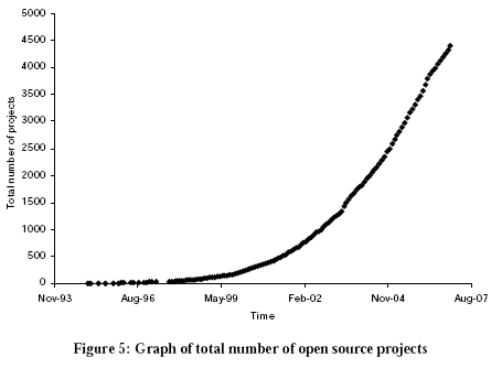 Total number of open source projects